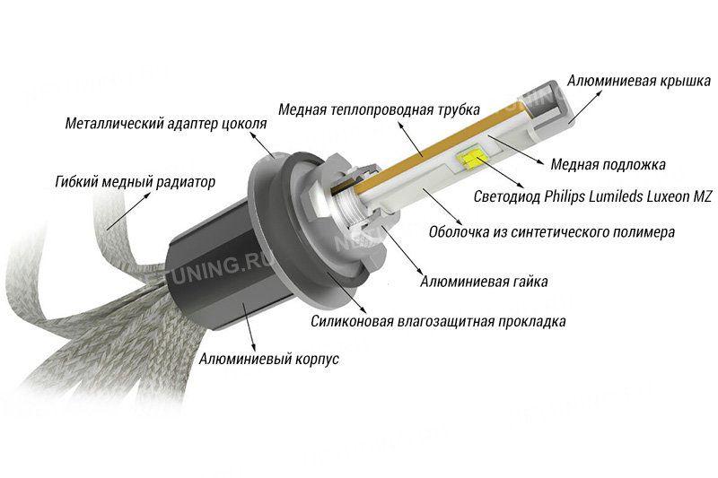 Светодиодная лампа H1-R4C с теплопроводной трубкой